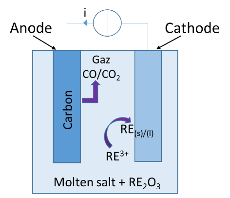 High temperature molten salt electrolysis modeling with